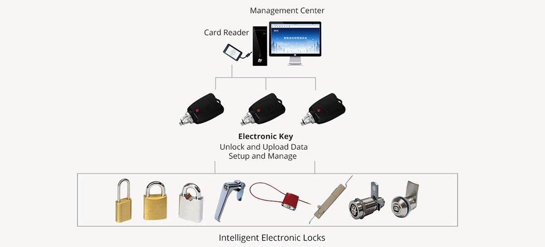JWM smart lock system