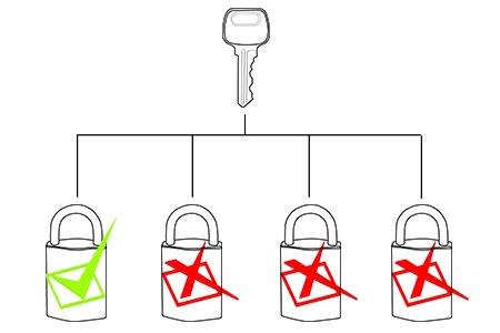 One Key Unlock One Lock